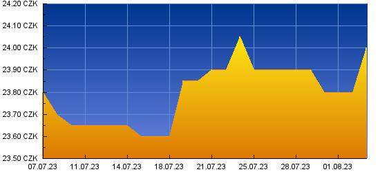 Graf kurzu pro EUR