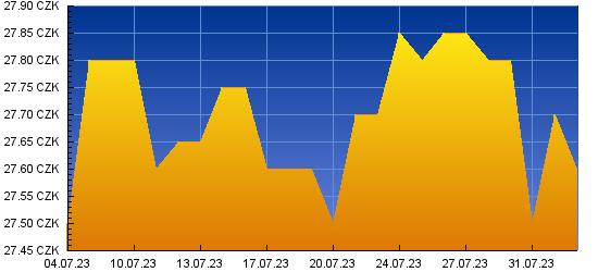 Graf kurzu pro GBP