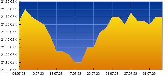 Graf kurzu pro USD