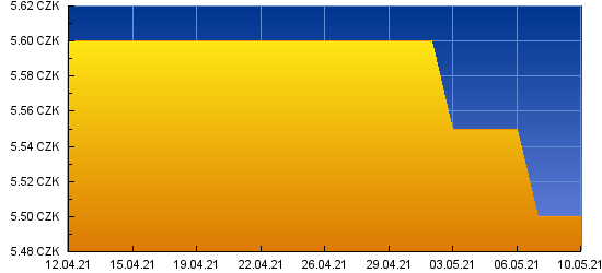 Graf kurzu pro PLN